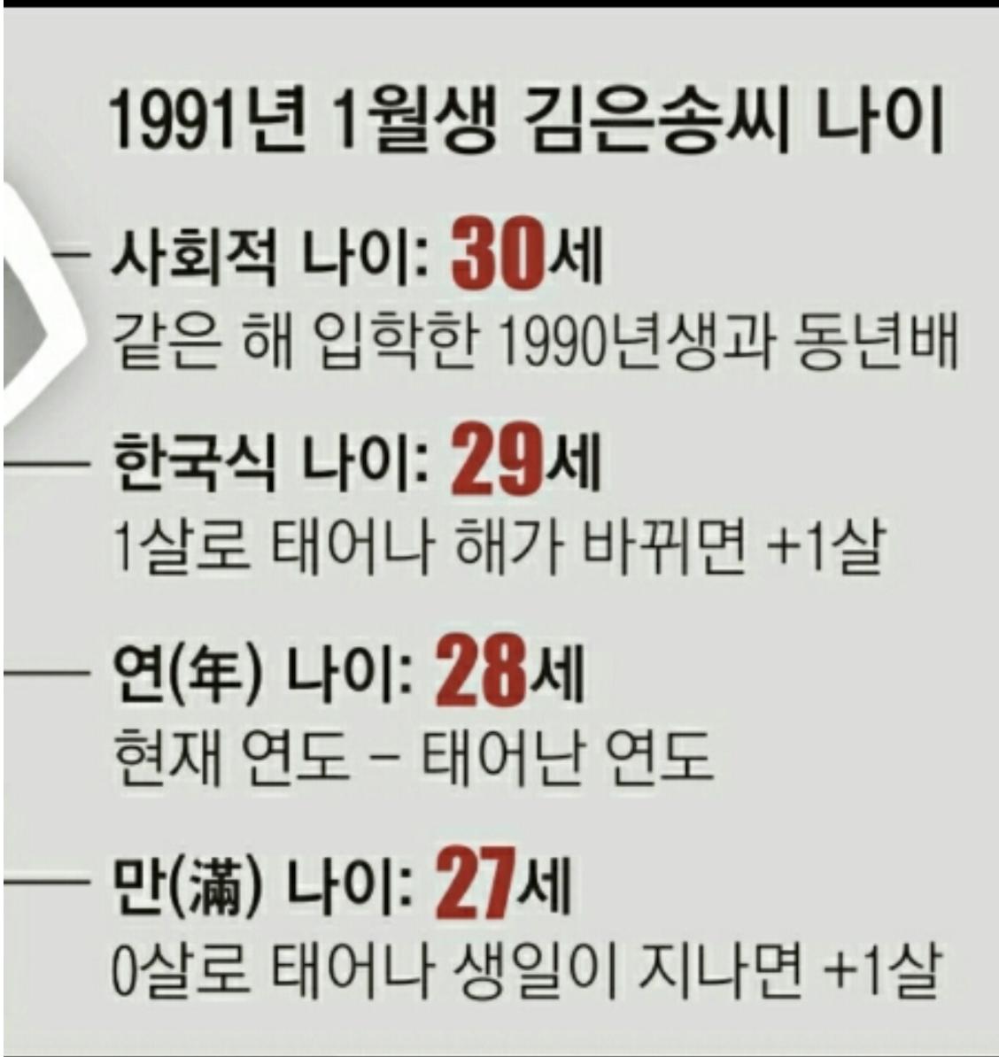 Complex Korean age system - K-POP, K-FANS