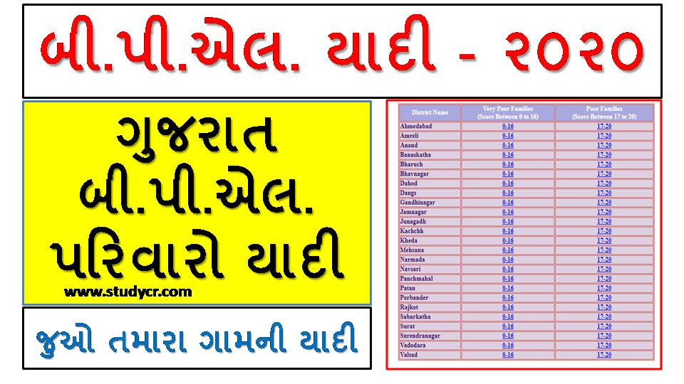 Gujarat BPL Ration Card List 2020 : BPL Beneficiary Name Wise List