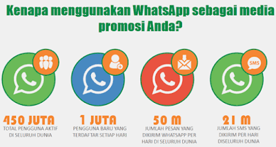 Jasa Whatsapp Blast Musi Rawas Utara - DokterBola.online