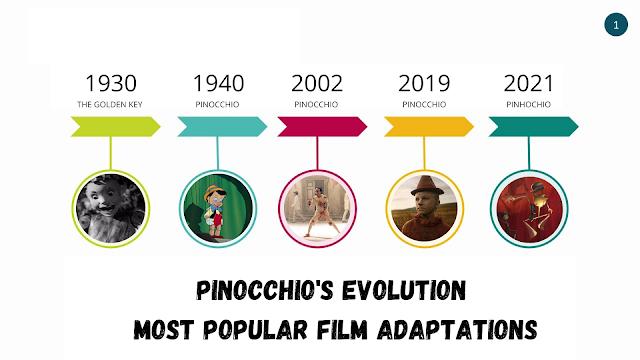 A Evolução de Pinóquio no Cinema - 5 Filmes Que Contam a História do Boneco Que Sonhava Tornar-se Num Rapaz de Verdade