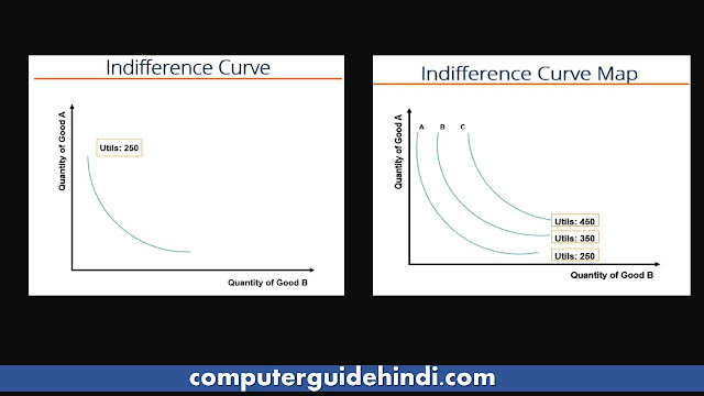 Indifference Curve क्या है?