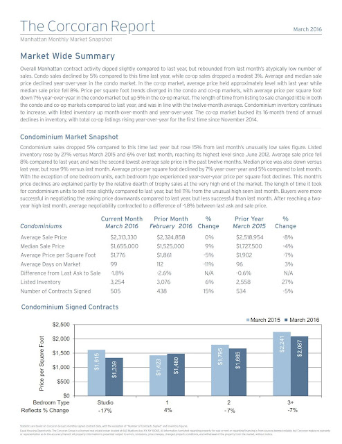 Manhattan Market Report | March 2016