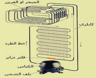 أجزاء الدائرة الميكانيكية للثلاجة المنزلية ذات الباب الواحد