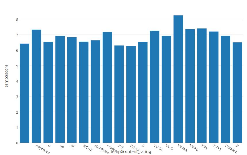 Analyzing the IMBD Data Set | My Project Portfolio