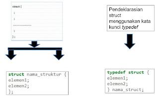 Contoh Aplikasi Sederhana Data Mahasiswa Menggunakan Metode Struct Dalam Bahasa C++