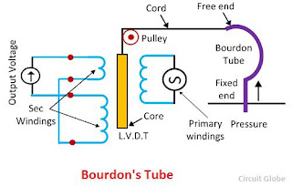 Transducer Bourden Tube
