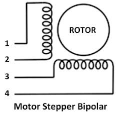 Jenis, cara kerja, fungsi motor stepper adalah