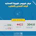 Coronavirus : Le bilan s'élève à 4423 cas confirmés 30/04/2020 16h00