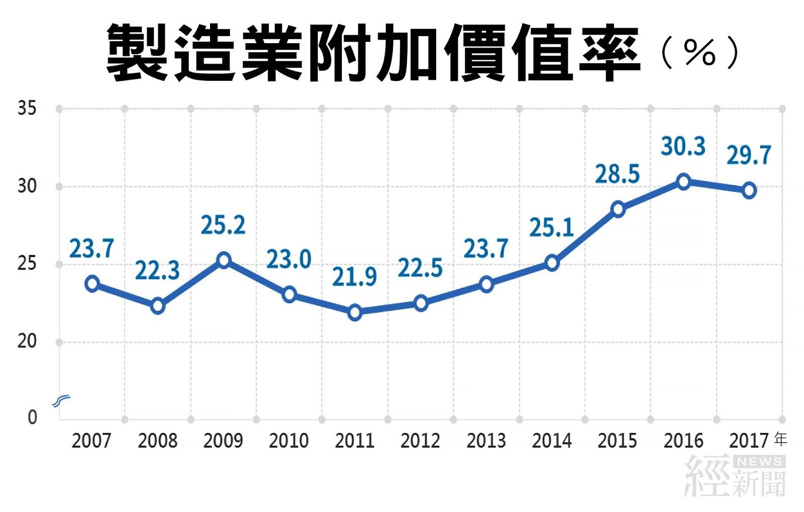 我製造業附加價值率29.7% 升幅優於南韓 - 經 News | 經新聞