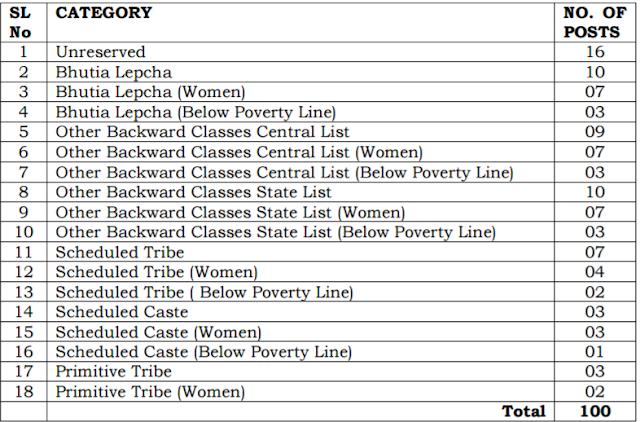 SPSC Lower Division Clerk Recruitment 2017 – 2018 LDC Exam