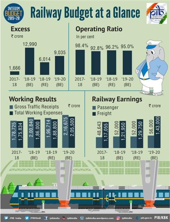 interim-budget-2019-railway-budget