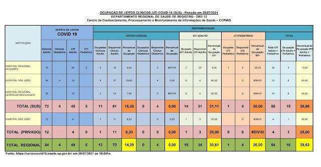 31,11% da taxa de ocupação dos leitos de UTI do SUS (31 vagas)  e 25%  particular (03 vagas) dos Hospitais do Vale do Ribeira (28/07)