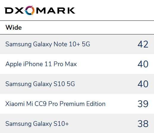 Kamera Smartphone Terbaik Ultra Wide (dxomark.com)