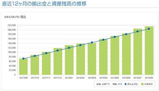 iDeCo過去12か月間のiFree NYダウ・インデックスの投資成績