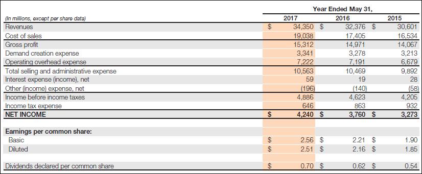 Moderador tortura ángulo  Nike annual report 2017