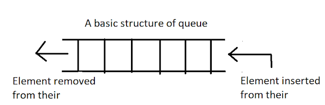 queue in java using array explained