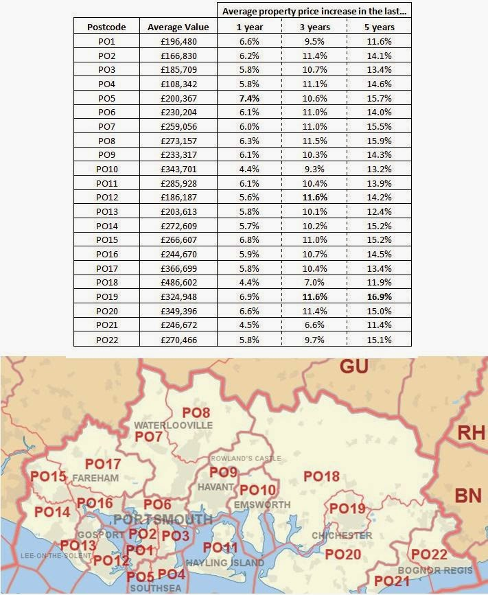 PO postcode map and price increases and yields