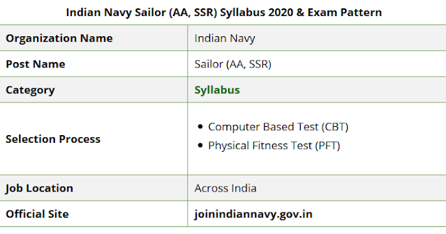 Indian Navy SSR Syllabus in hindi