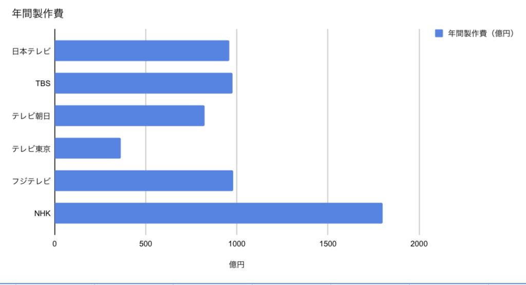 番組製作費の比較