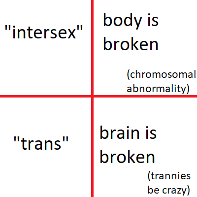 tranny intersex broken brain broken body DNA trannies insanity