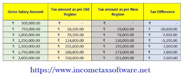 Income Tax Regime for the F.Y.2020-21