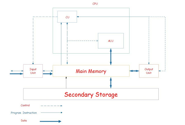 types of computer systems, examples of computer systems, computer system parts, computer system components, computer and computer system, computer system diagram, 3 components of computer system, computer system price, types of computer systems, 4 main parts of a computer, computer system diagram, components of computer system, computer system price, how does computer system work, computing network, computer system pdf, computer systems course, computer systems degree, computer systems jobs, computer system in hindi, first personal computer, simple definition of computer, types of computer, history of computer pdf, introduction and definition of computer, charles babbage,