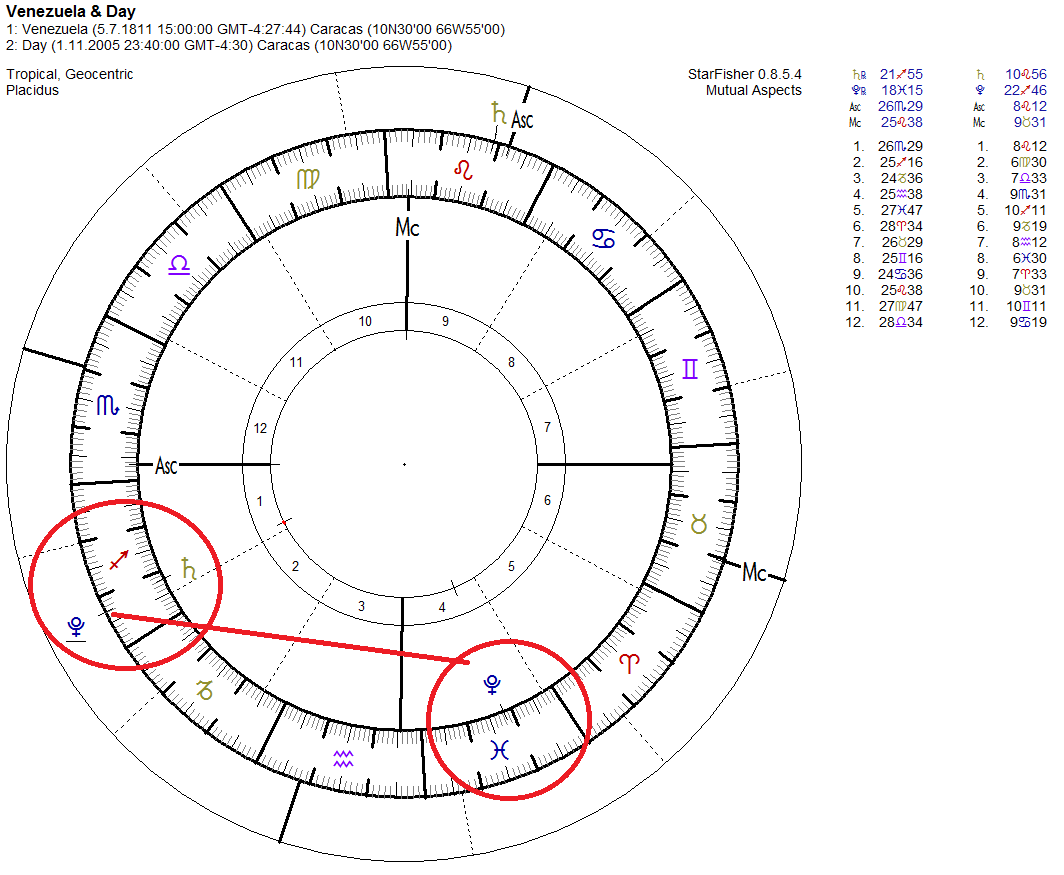 Western and vedic astrology pluto 4th house predictions with a birth map on 12 00m and ascendant libra are already beginning to use ascendant scorpio so the regent of the chart is pluto geenschuldenfo Choice Image