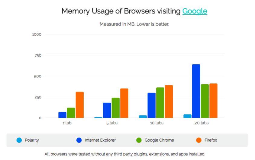 تحميل متصفح شبيه جوجل كروم سريع جدا