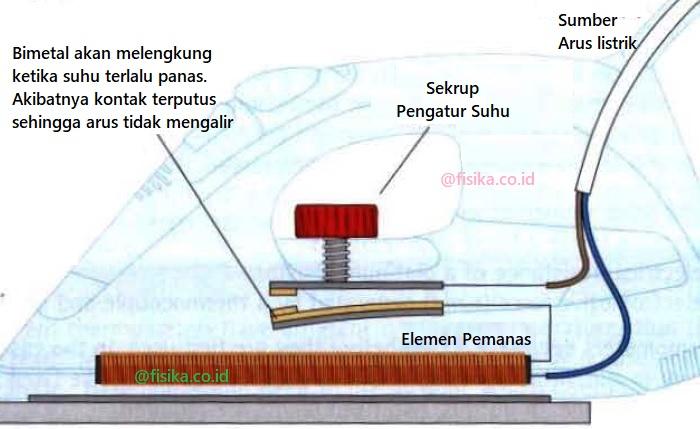 Prinsip Kerja Bimetal sebagai Sensor Suhu pada Setrika Listrik