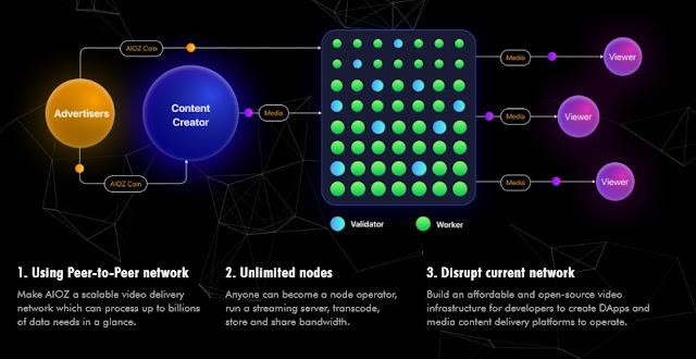 Gambar AIOZ CDN Blockchain