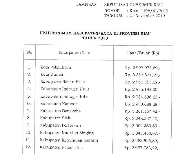 Besaran Umk Di Provinsi Riau Tahun 2020 Serikat Sportif