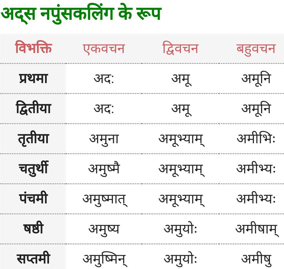 Vah, Adas Napunsak Ling ke roop - Sanskrit Shabd Roop