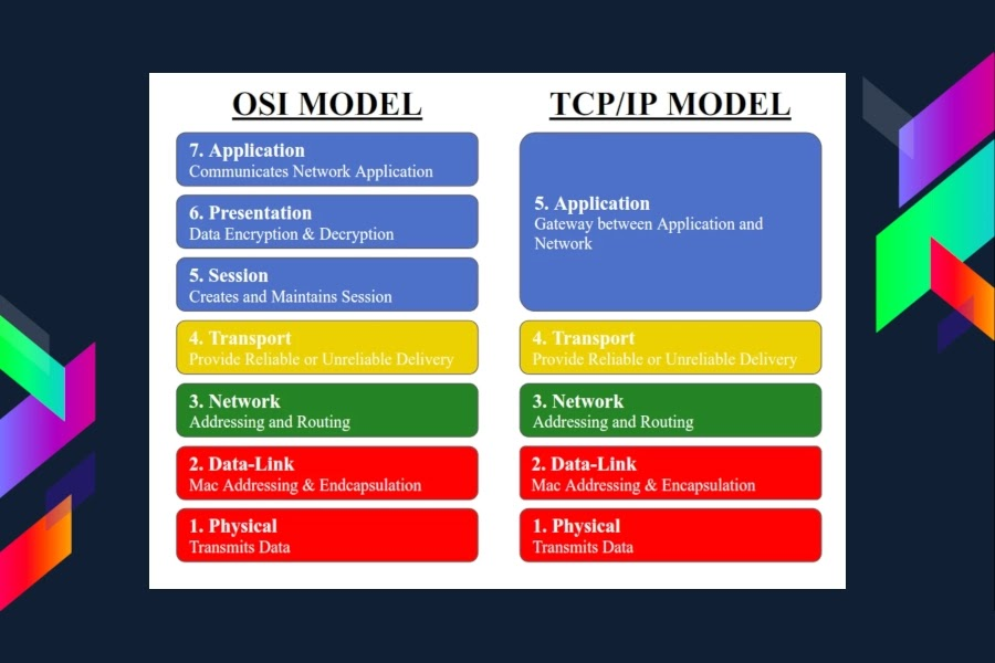 Model OSI dan TCP/IP