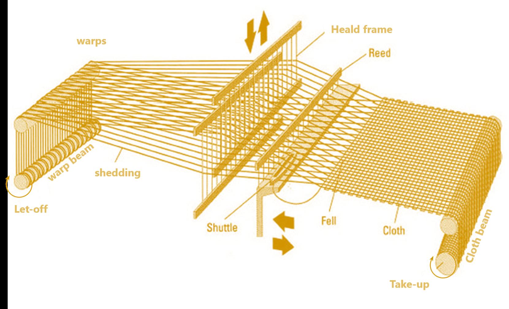 Weaving motion | Texpedi.com