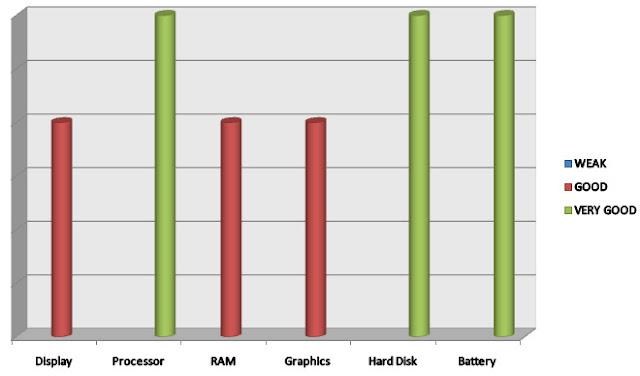 analysis for Dell Inspiron i7359-2435SLV