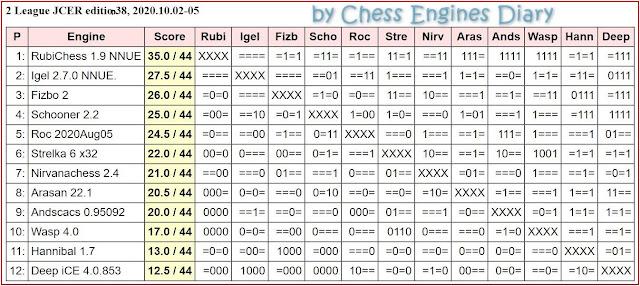 JCER Tournament 2020 - Page 12 20201002.2League.ed38