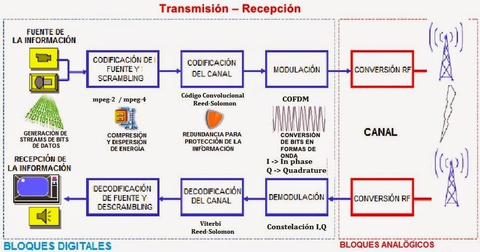 Mpeg2 transport stream encoder-2034