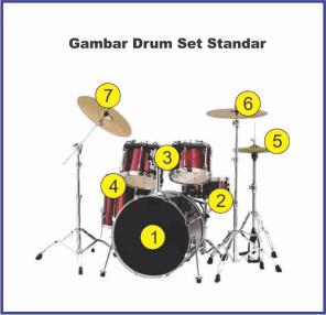 gambar drum set dan rinciannya