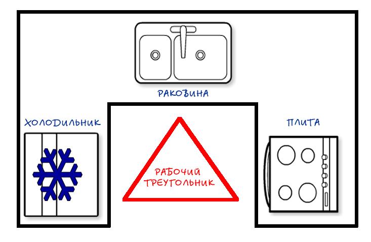Треугольник доступа в П образной кухне