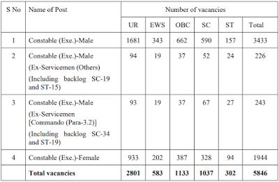 SSC Delhi Police 5846 Constable Recruitment 2020 : Apply Online