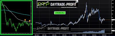 oil prices analysis