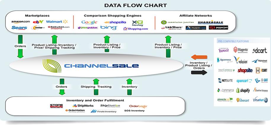 ChannelSale Software Services Inc : June 2016
