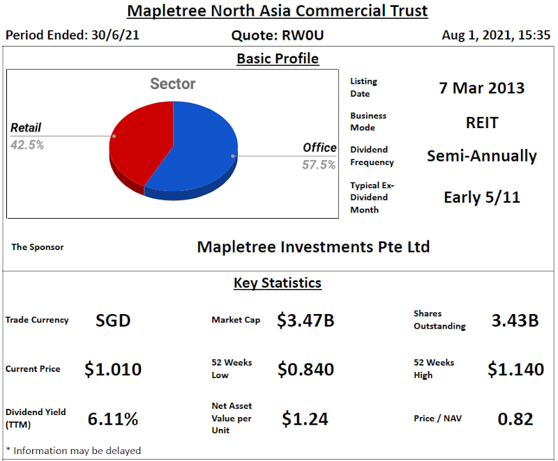 Mapletree North Asia Commercial Trust Review @ 2 August 2021