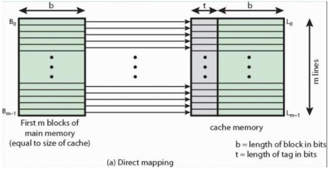 Perbedaan Cache L1 L2 Dan L3 Di CPU
