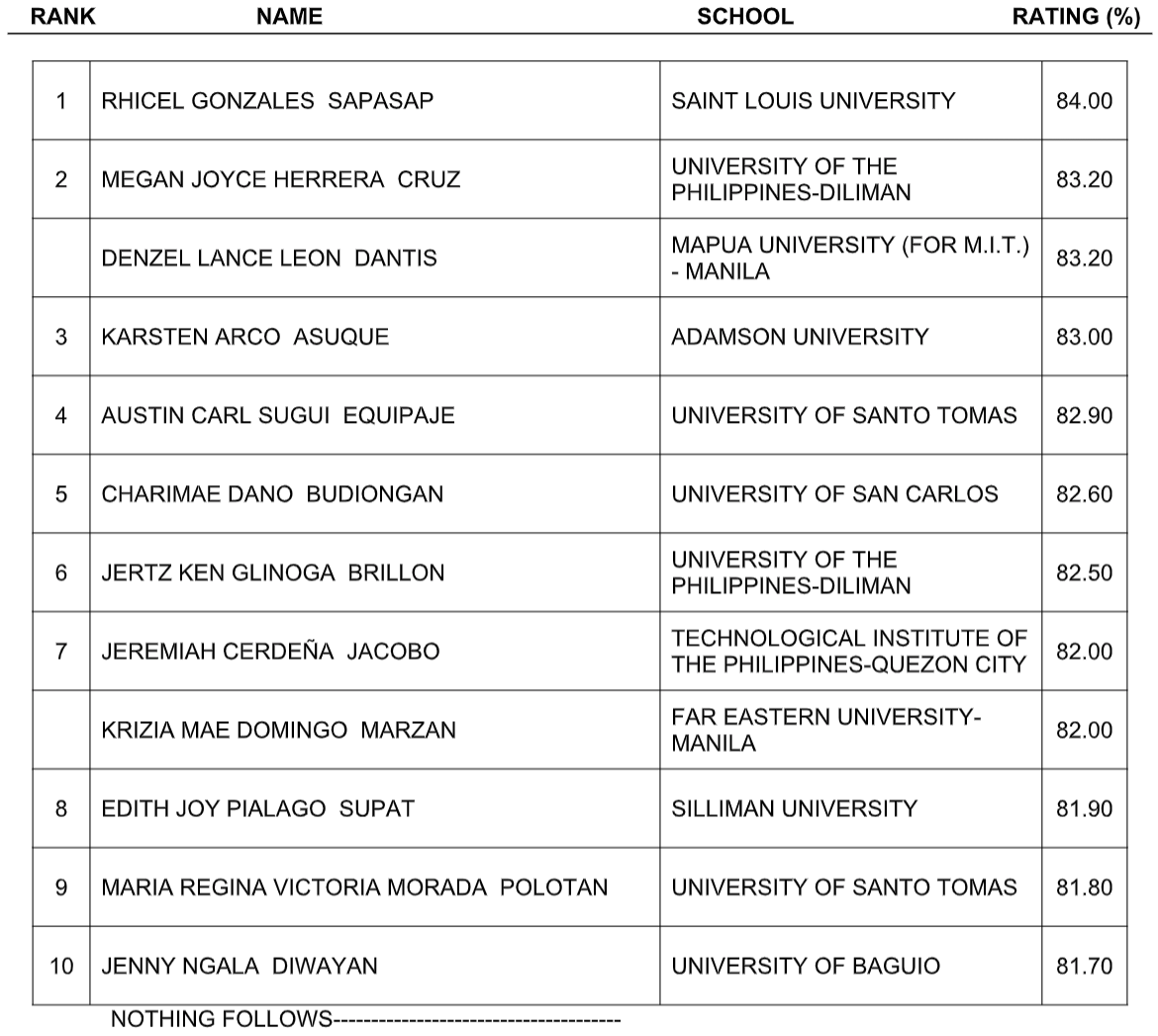 ALE RESULT: January 2020 Architecture board exam top 10 passers