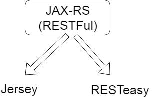JAX-RS Tutorial