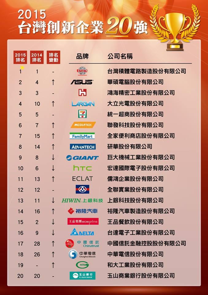 看看最新 20 強創新企業名單,Bj4!這就是台灣政府對創新的定義