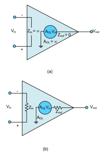 Representasi Op-Amp; a) Ideal; b) Praktik