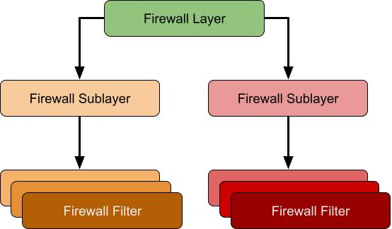Diagram showing the relationship between layers, sublayers and filters. Each layer can have one or more sublayers which in turn has one or more associated filters.