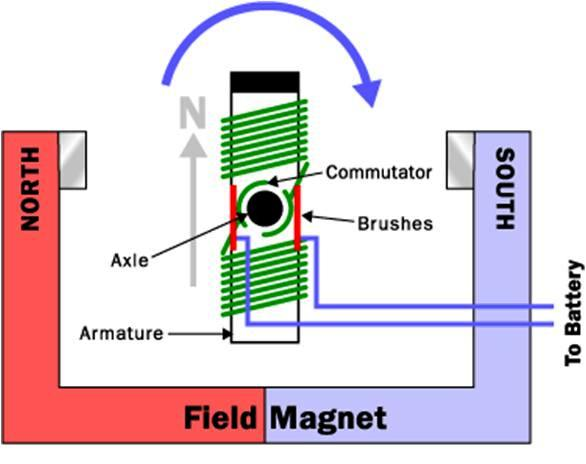 how does a commutator work